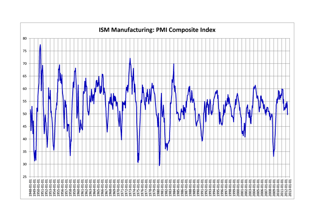 미국의 1948-2012 PMI 지수