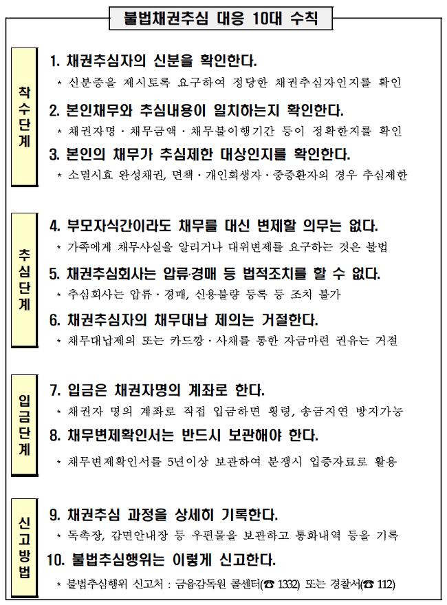 ▲ 불법채권추심 대응 10대 수칙