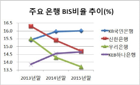 주요 은행 BIS 비율 추이