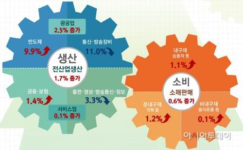 5월 산업생산 1.7% 상승