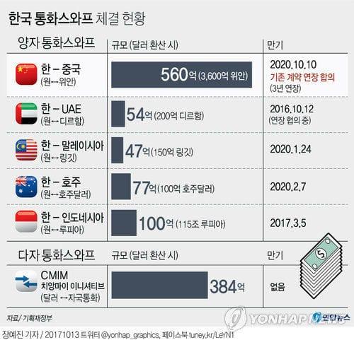 한국 통화스와프 체결현황