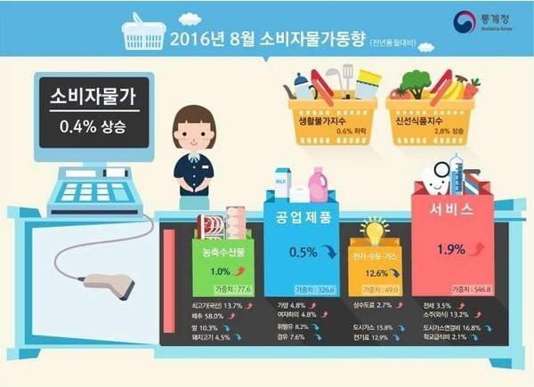 소비자 물가동향