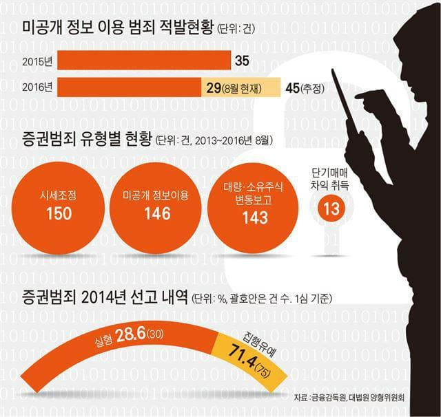 미공개정보이용 적발 현황