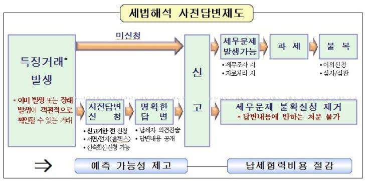 세법해석 사전답변제도